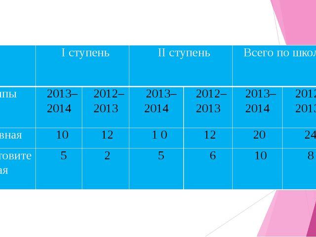 Iступень IIступень Всего по школе Группы 2013–2014 2012–2013 2013–2014 2012...