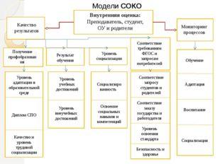 Модели СОКО Внутренняя оценка: Преподаватель, студент, ОУ и родители Качество