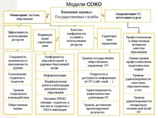 Модели СОКО Внешняя оценка: Государственные службы Аккредитация ОУ, аттестац