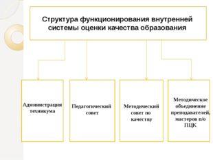 Структура функционирования внутренней системы оценки качества образования Пе