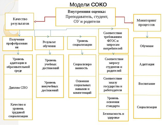 Модели СОКО Внутренняя оценка: Преподаватель, студент, ОУ и родители Качество...
