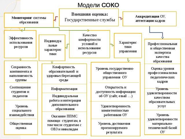 Модели СОКО Внешняя оценка: Государственные службы Аккредитация ОУ, аттестац...