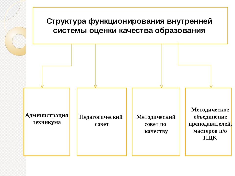 Структура функционирования внутренней системы оценки качества образования Пе...