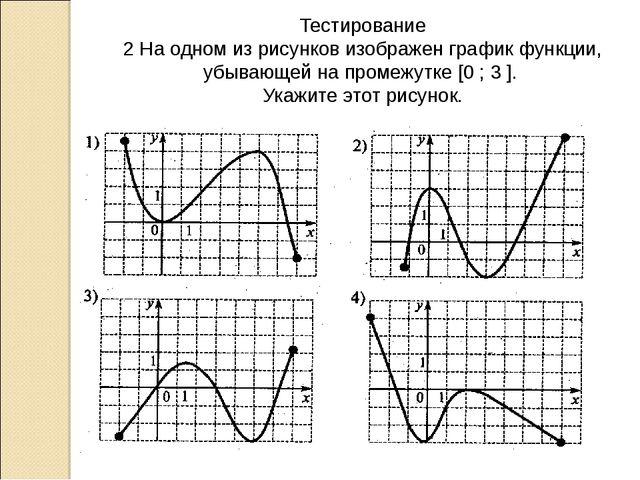 Тестирование 2 На одном из рисунков изображен график функции, убывающей на пр...