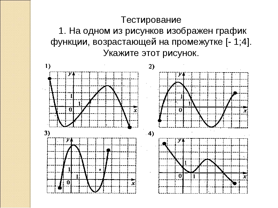 Тестирование 1. На одном из рисунков изображен график функции, возрастающей н...