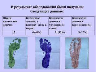 В результате обследования были получены следующие данные: Общее количество де