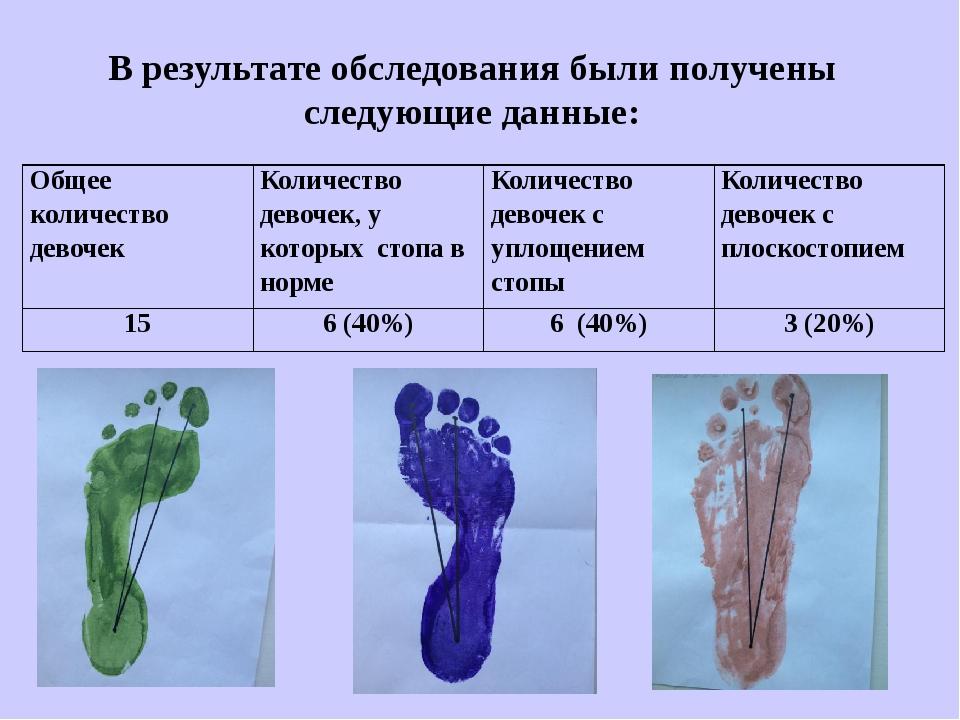 В результате обследования были получены следующие данные: Общее количество де...