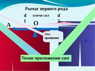 d1-плечо силы F1 В d2- плечо силы F2 Рычаг второго рода Ось вращения А Точки