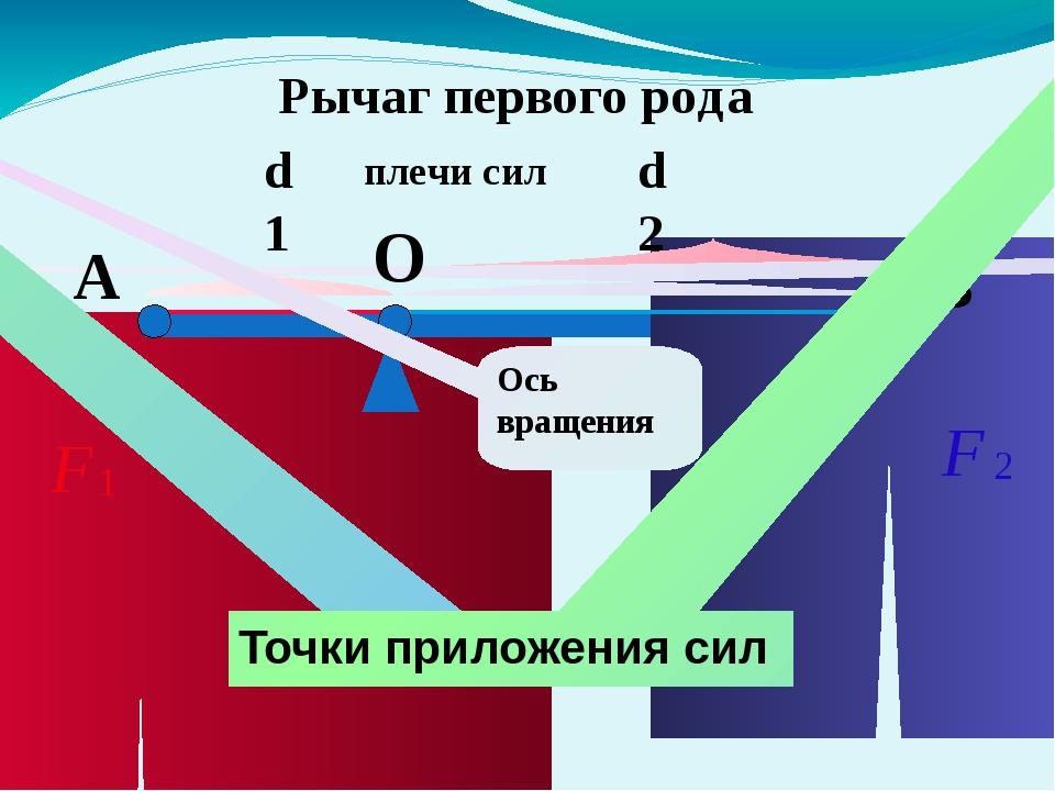 d1-плечо силы F1 В d2- плечо силы F2 Рычаг второго рода Ось вращения А Точки...