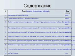 Содержание №Тема (лекции: Электронные таблицы)Вид отчета 1Двоичная система
