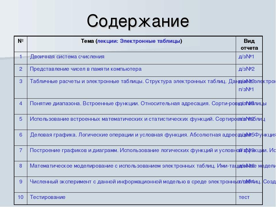 Содержание №Тема (лекции: Электронные таблицы)Вид отчета 1Двоичная система...