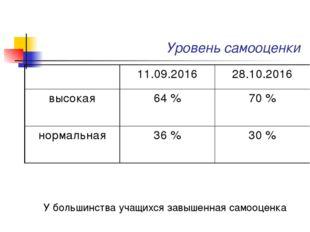 Уровень самооценки У большинства учащихся завышенная самооценка 11.09.20162