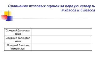 Сравнение итоговых оценок за первую четверть 4 класса и 5 класса Средний балл