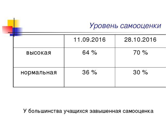 Уровень самооценки У большинства учащихся завышенная самооценка 11.09.20162...