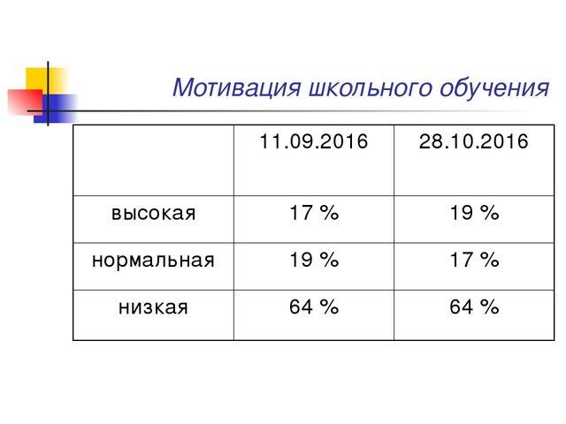 Мотивация школьного обучения 11.09.201628.10.2016 высокая17 %19 % нормаль...