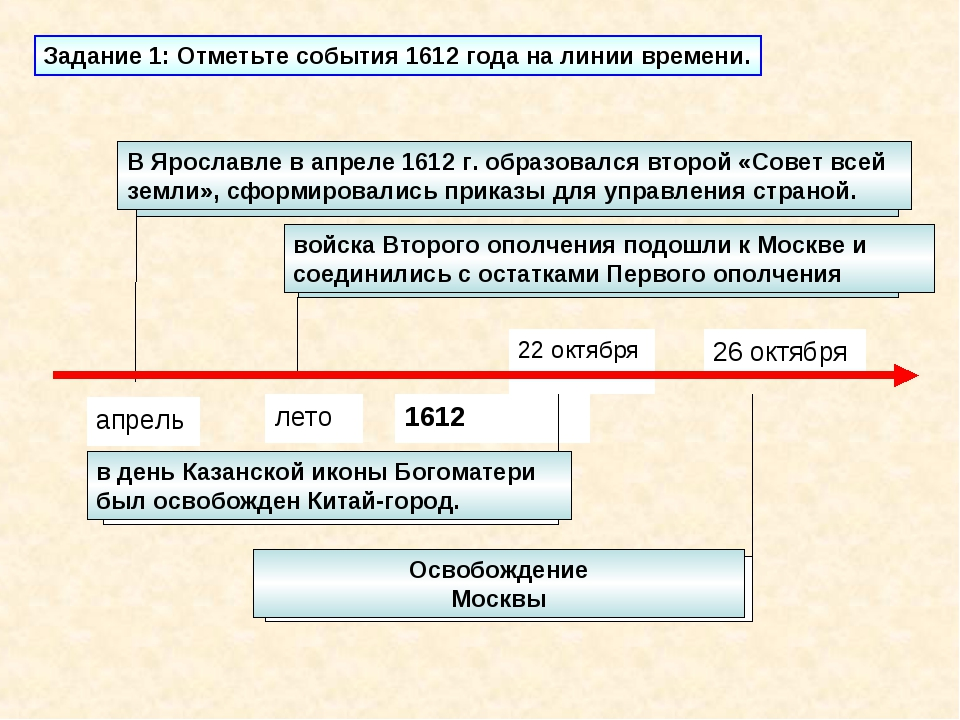 Задание 1: Отметьте события 1612 года на линии времени. В Ярославле в апреле...