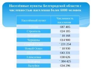 Населённые пункты Белгородской области с численностью населения более 6000 че
