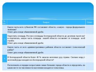 Таблица №2 № п/п Вопрос Ответ 1. Какую часть всех субъектов РФ