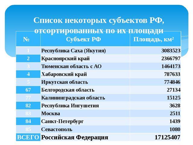 Список некоторых субъектов РФ, отсортированных по их площади № СубъектРФ Пло...
