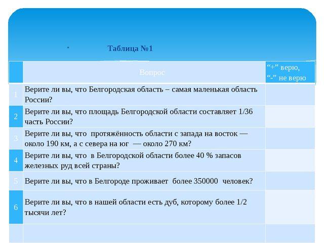 """Таблица №1 Вопрос """"+"""" верю, """"-"""" не верю 1 Верите ли вы, что Белгородская о..."""