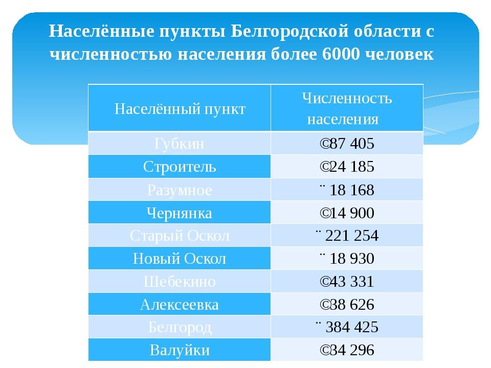 Населённые пункты Белгородской области с численностью населения более 6000 че...