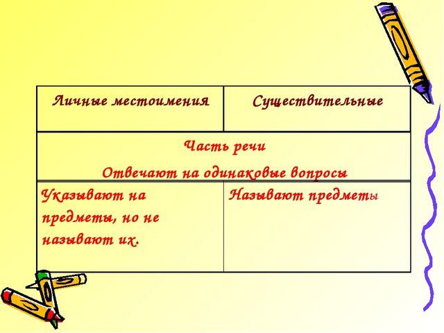 Личные местоименияСуществительные Часть речи Отвечают на одинаковые вопросы...