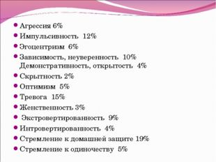 Агрессия 6% Импульсивность 12% Эгоцентризм 6% Зависимость, неуверенность 10%