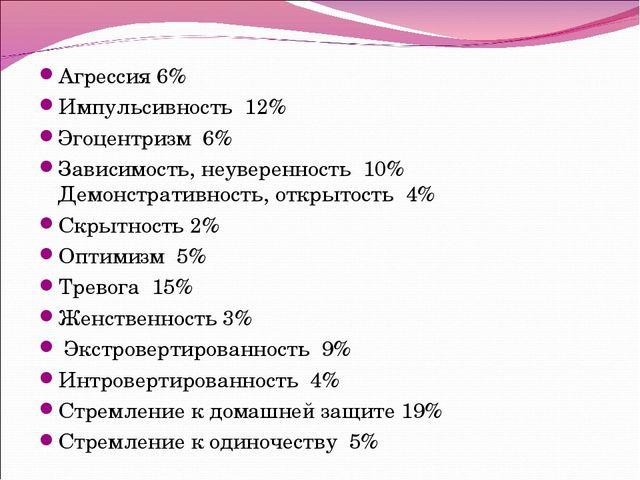 Агрессия 6% Импульсивность 12% Эгоцентризм 6% Зависимость, неуверенность 10%...