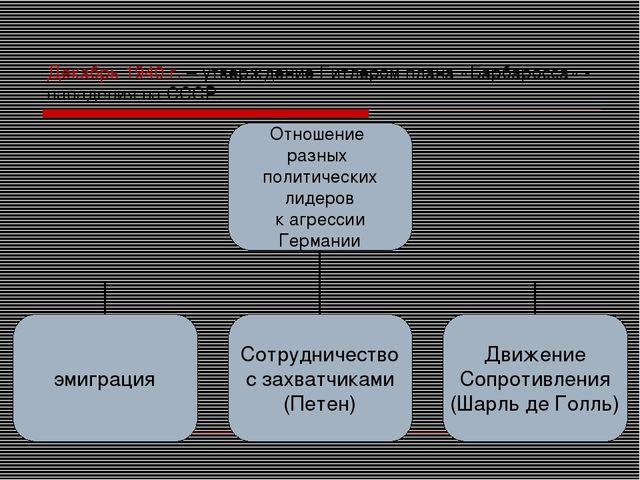 Декабрь 1940 г. – утверждение Гитлером плана «Барбаросса» - нападения на СССР.