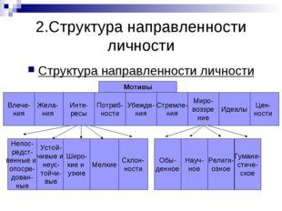 2.Структура направленности личности Структура направленности личности Мотивы