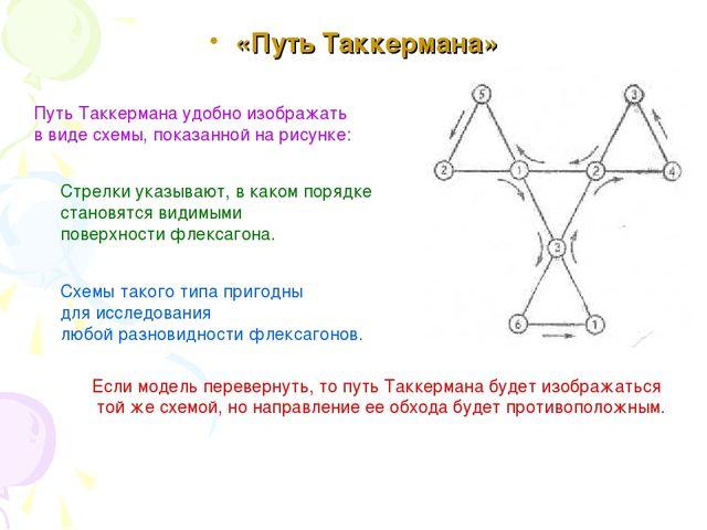 «Путь Таккермана» Путь Таккермана удобно изображать в виде схемы, показанной...