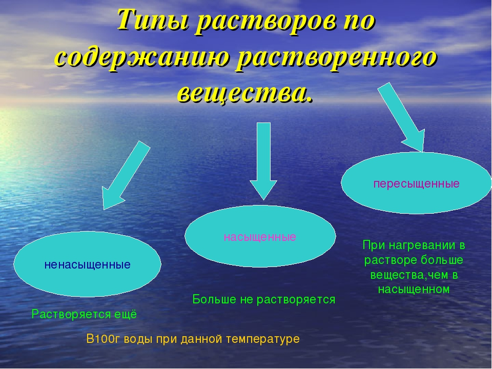 Типы растворов по содержанию растворенного вещества. ненасыщенные насыщенные...