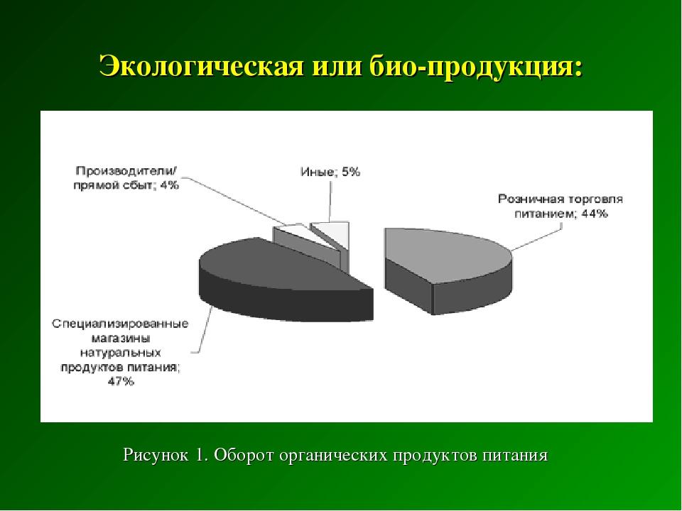 Экологическая или био-продукция: Рисунок 1. Оборот органических продуктов пит...