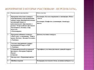 п/нНаименование мероприятияИтоги участия 1.Программа областного конкурса м