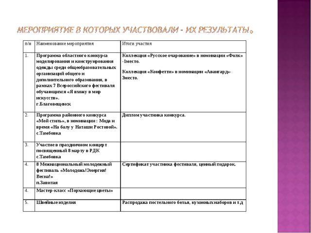 п/нНаименование мероприятияИтоги участия 1.Программа областного конкурса м...