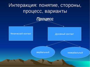 Интеракция: понятие, стороны, процесс, варианты Процесс Физический контакт Ду