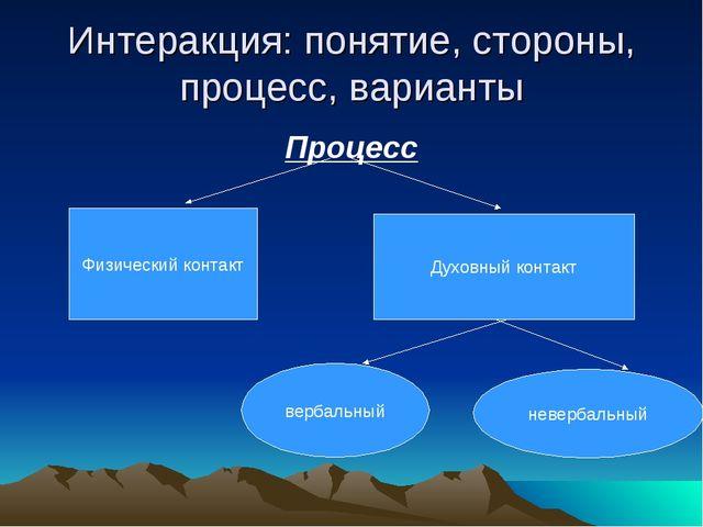 Интеракция: понятие, стороны, процесс, варианты Процесс Физический контакт Ду...