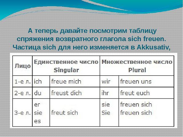 План-конспект по немецкому языку грамматика