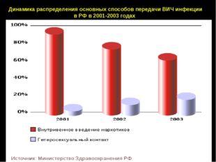 Динамика распределения основных способов передачи ВИЧ инфекции в РФ в 2001-20