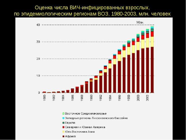 Оценка числа ВИЧ-инфицированных взрослых, по эпидемиологическим регионам ВОЗ,...