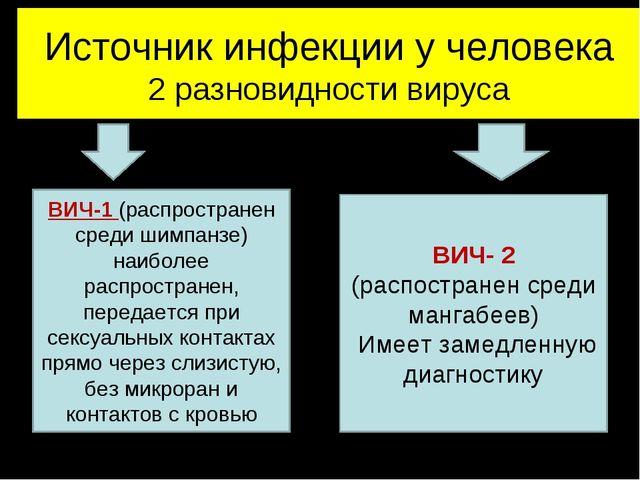 Источник инфекции у человека 2 разновидности вируса ВИЧ-1 (распространен сред...