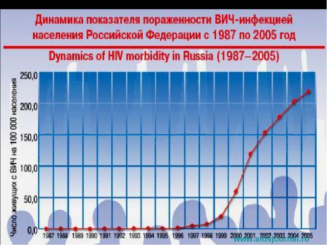 www.aidsjournal.ru