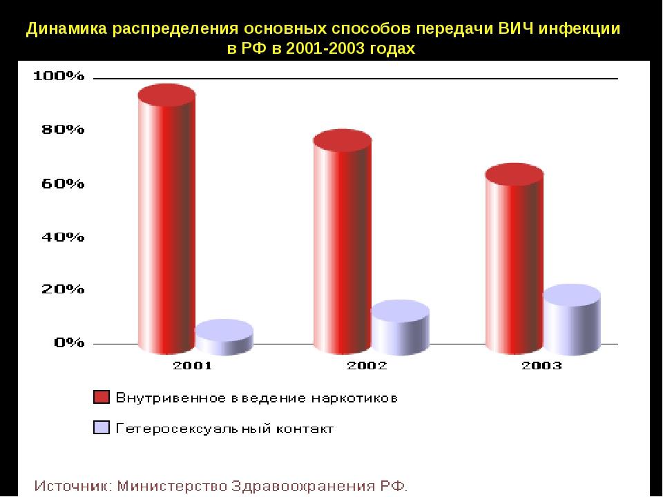 Динамика распределения основных способов передачи ВИЧ инфекции в РФ в 2001-20...
