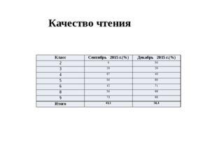 Качество чтения Класс Сентябрь 2015 г.(%) Декабрь 2015 г.(%) 2 0 50 3 20 20