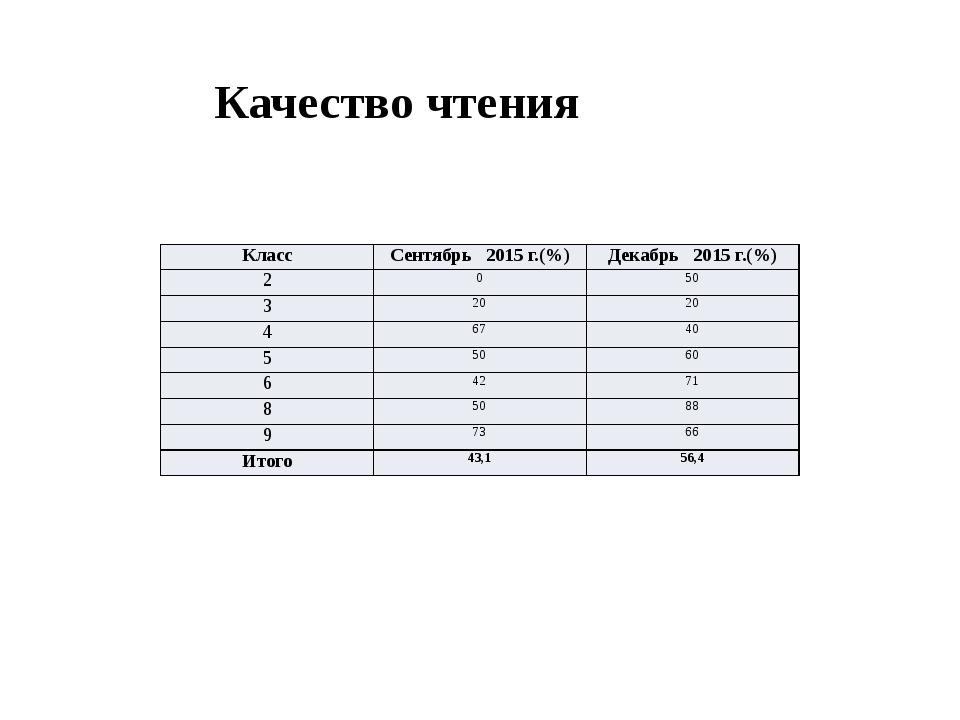 Качество чтения Класс Сентябрь 2015 г.(%) Декабрь 2015 г.(%) 2 0 50 3 20 20...