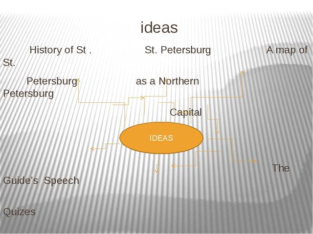 ideas History of St . St. Petersburg A map of St. Petersburg as a Northern Pe...