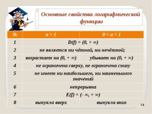 Самостоятельно: Решите уравнение и неравенства: Ответ: х = 1 Ответ: х > 1 Отв