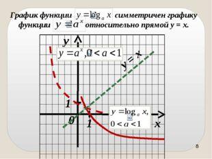 1) D(f) = (0, + ∞); 2) не является ни чётной, ни нечётной; 3) возрастает на