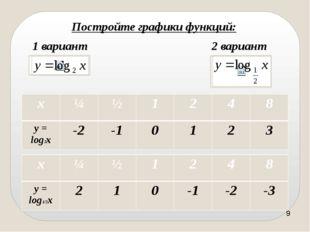 1) D(f) = (0, + ∞); 2) не является ни чётной, ни нечётной; 3) убывает на (0,