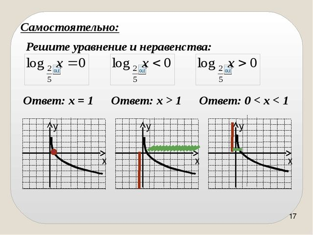 Ось у является вертикальной асимптотой графика логарифмической функции. Графи...